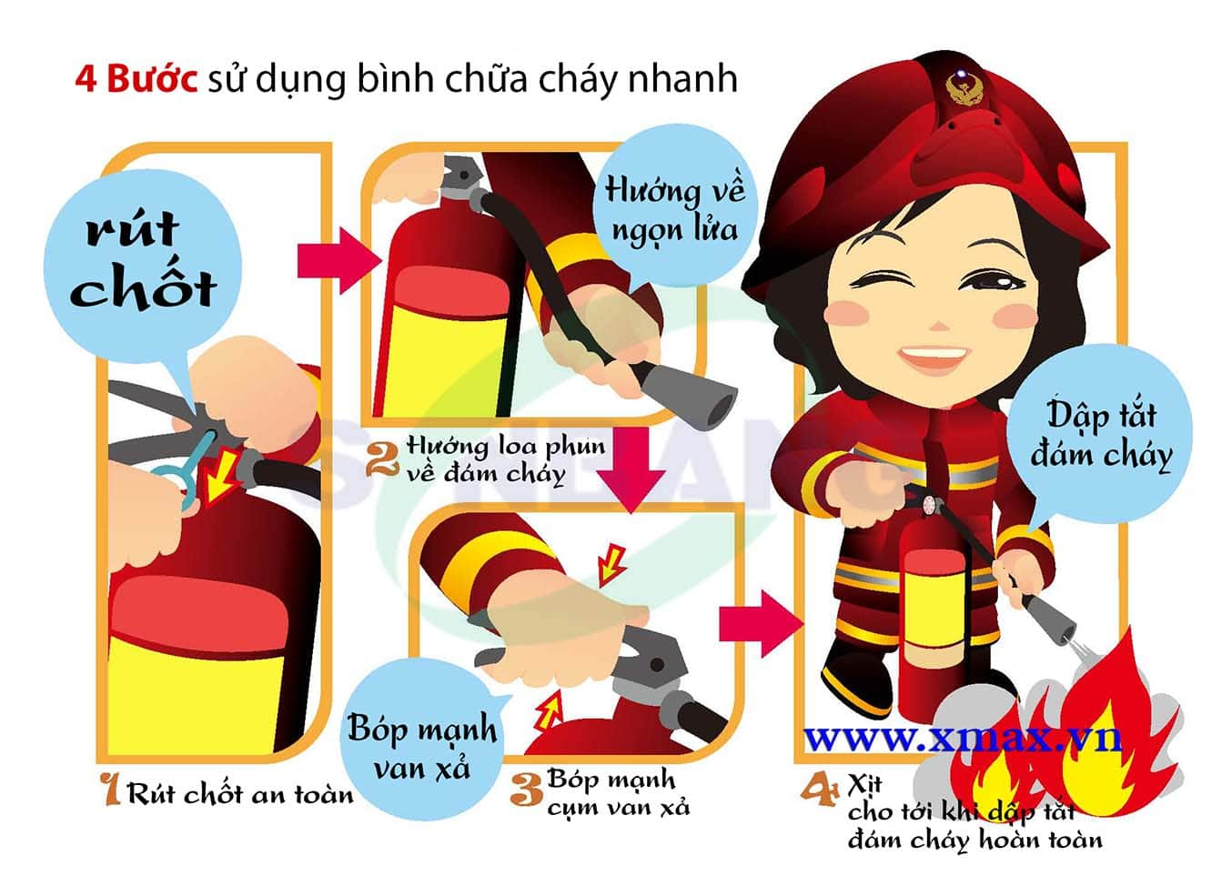 4 bước sử dụng bình chữa cháy đơn giản